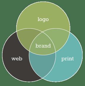 Ven diagram of Flourish Design Studio